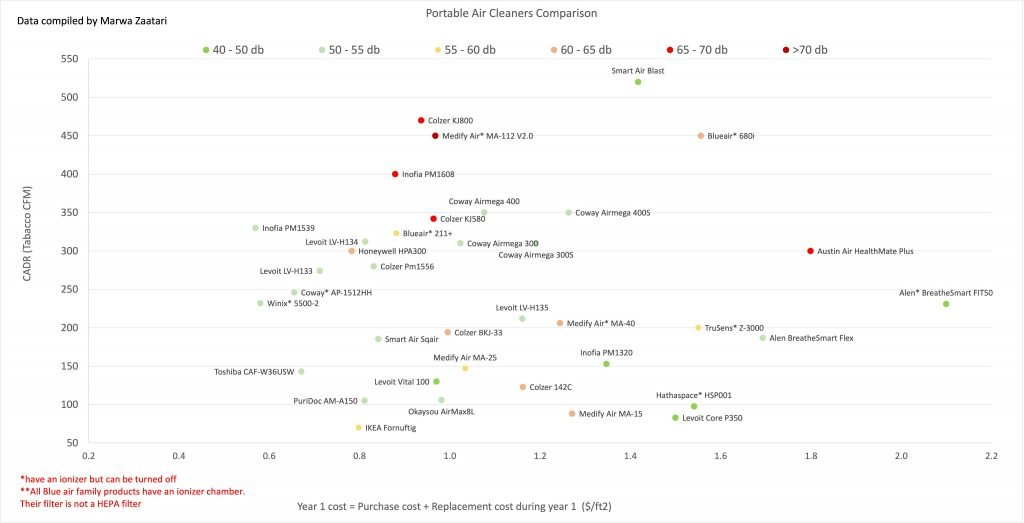 Portable Air Cleaners comparison graph, HEPA, MERV13, CADR, cost, db decibels noise
