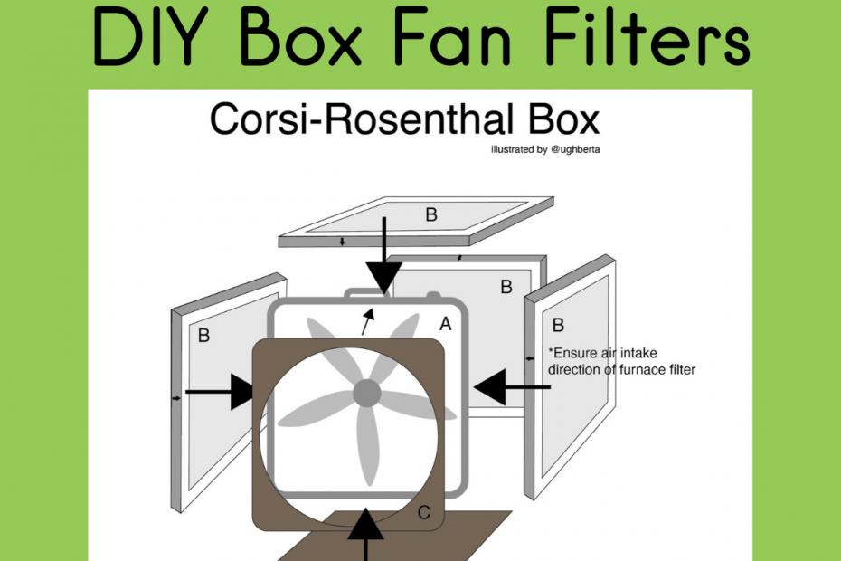 Box Fan filter - Corsi Rosenthal Box air filter